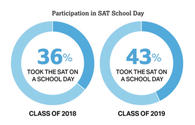 This+statistic+shows+how+little+students+are+taking+the+SAT+in+school%2C+which+is+needed+by+almost+all+schools+for+admission.+The+fact+that+the+test+is+not+even+being+administered+in+a+majority+of+schools+is+terrible+for+many+students+who+do+not+have+the+resources+to+participate+outside+of+school.+Even+though+they+have+improved%2C+there+are+many+students+who+have+to+spend+their+own+money+and+take+a+lot+of+time+out+of+school+to+take+the+test+when+it+should+be+provided+as+a+basic+right+to+college+admission.+